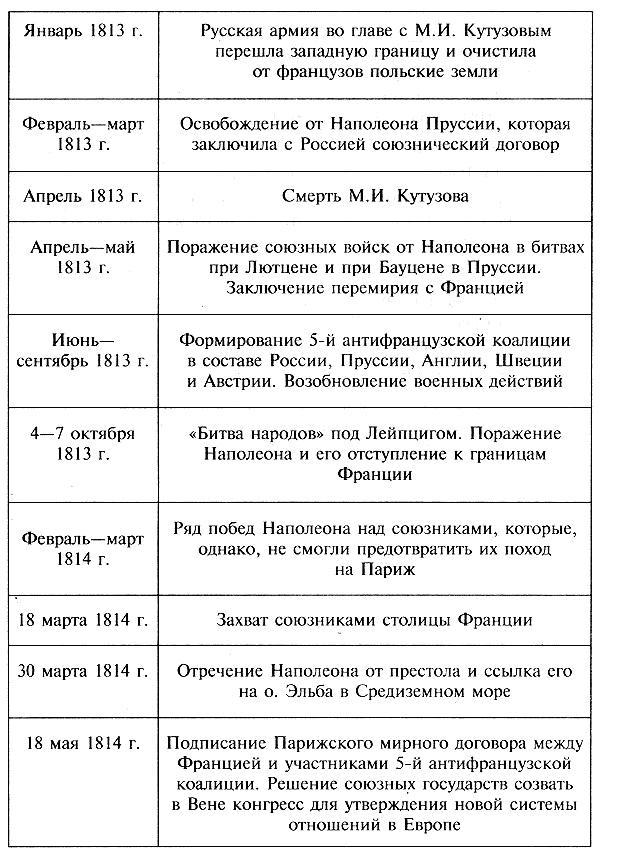Хронологическая Таблица История